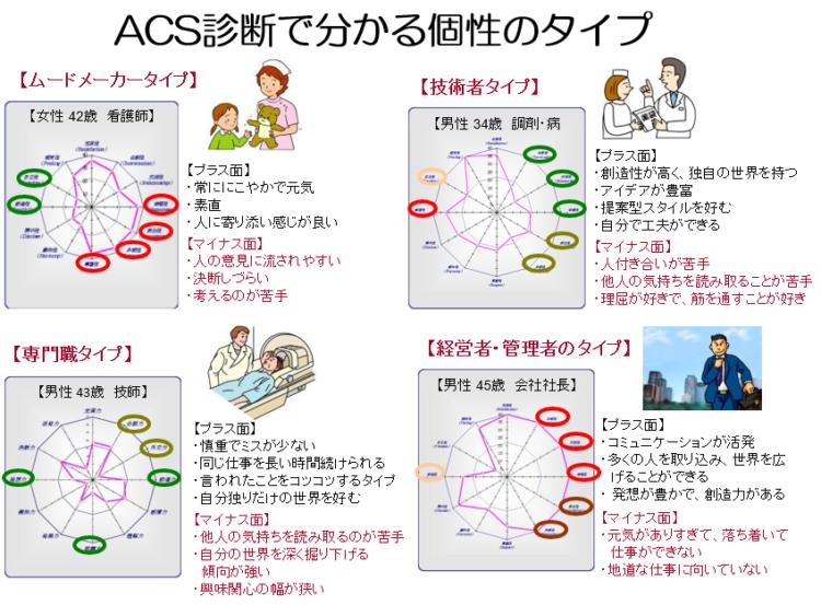 企業研修・セミナー~ACS個性診断を用いて~