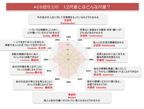 ACS個性分析12尺度とは?