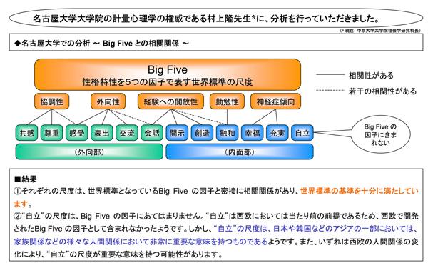 名古屋大学での研究結果