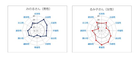 和田式ACSテストによるカップルカウンセリングの一例