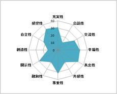 和田式カップル診断事例